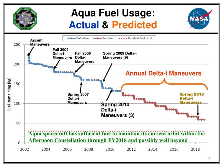Aqua Fuel