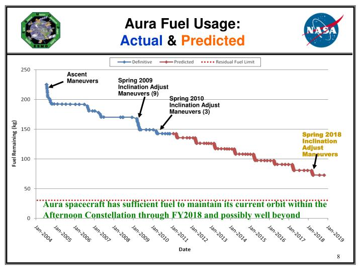 Aura Fuel