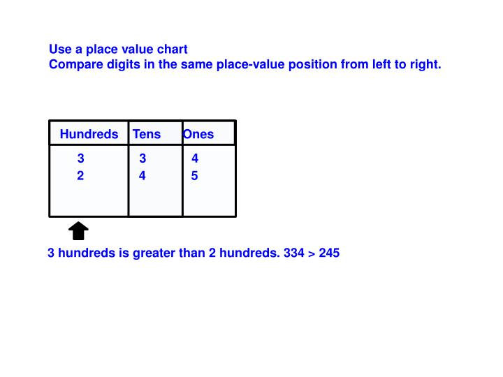 Use a place value chart