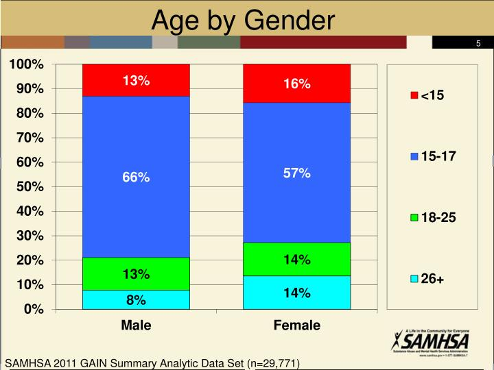 Age by Gender