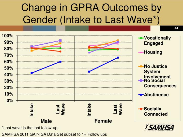 Change in GPRA Outcomes by
