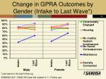 change in gpra outcomes by gender intake to last wave