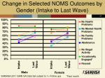 change in selected noms outcomes by gender intake to last wave