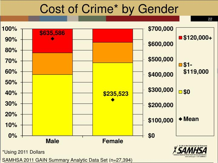 Cost of Crime* by Gender