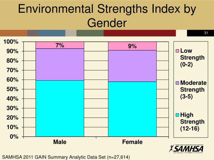 Environmental Strengths Index by Gender