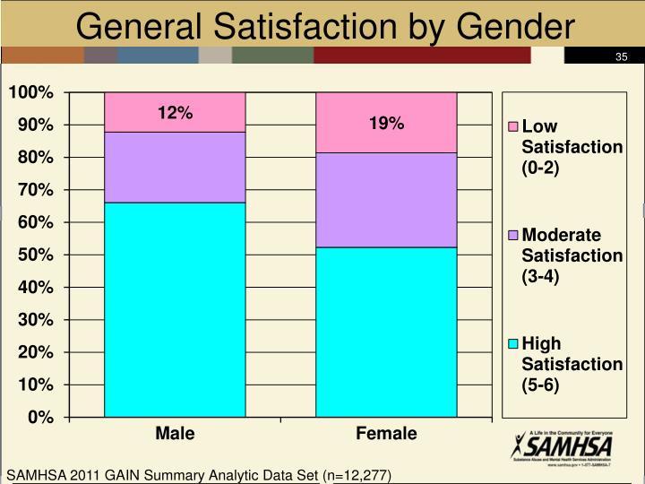 General Satisfaction by Gender
