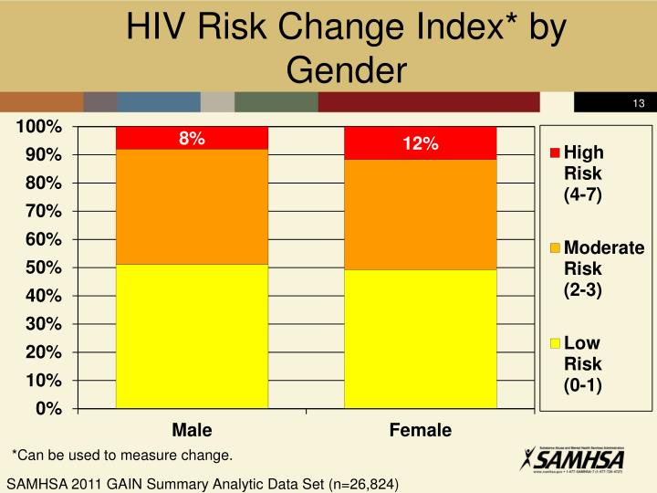 HIV Risk Change Index* by