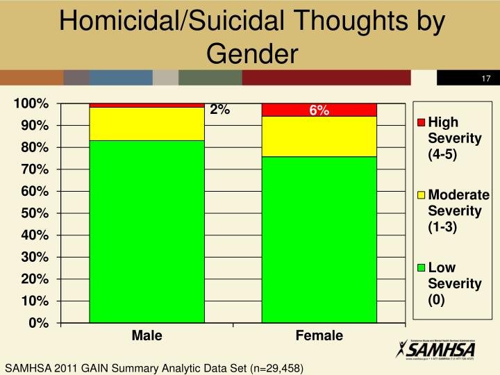 Homicidal/Suicidal Thoughts by Gender
