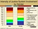 intensity of justice system involvement by gender