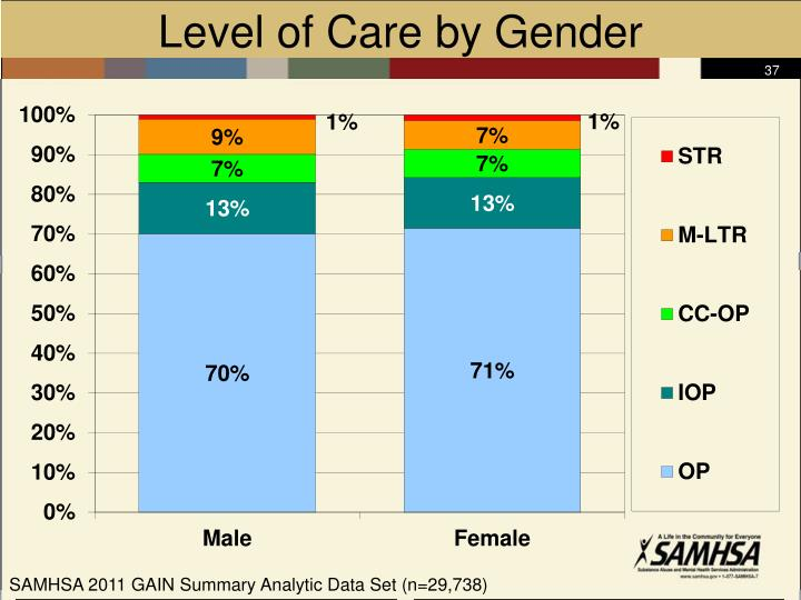 Level of Care by Gender