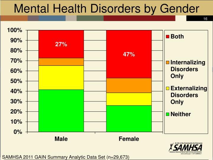 Mental Health Disorders by Gender