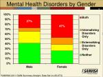 mental health disorders by gender