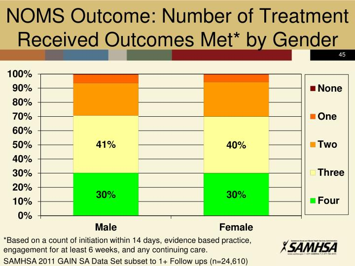 NOMS Outcome: Number of Treatment Received Outcomes Met* by Gender