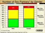 number of sex partners by gender
