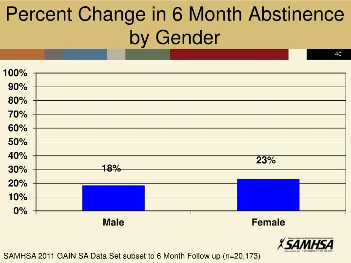 Percent Change in 6 Month Abstinence by Gender