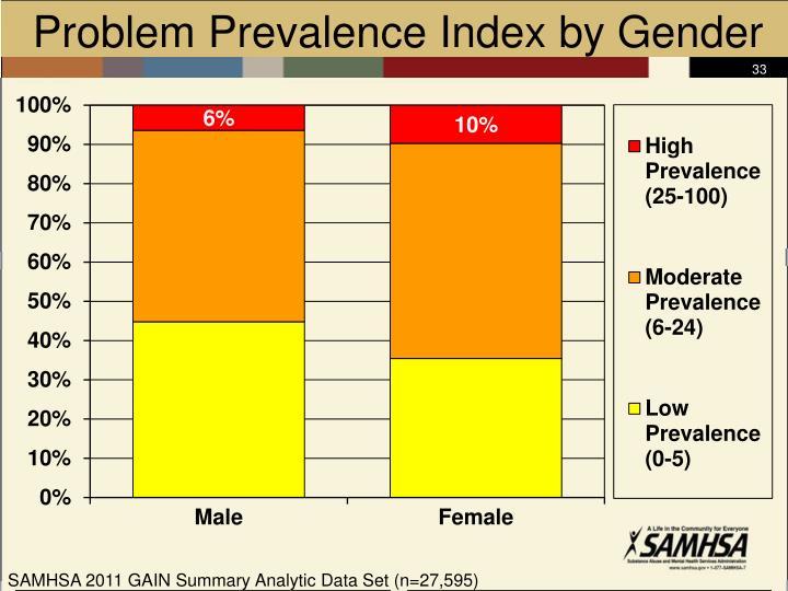 Problem Prevalence Index by Gender