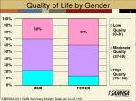 quality of life by gender