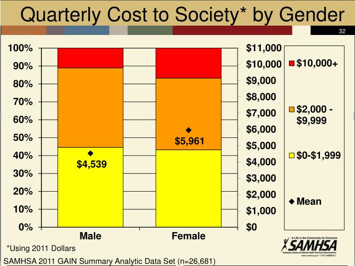 Quarterly Cost to Society* by Gender