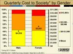 quarterly cost to society by gender