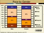 race by gender