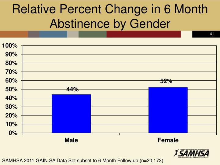 Relative Percent Change in 6 Month Abstinence by Gender