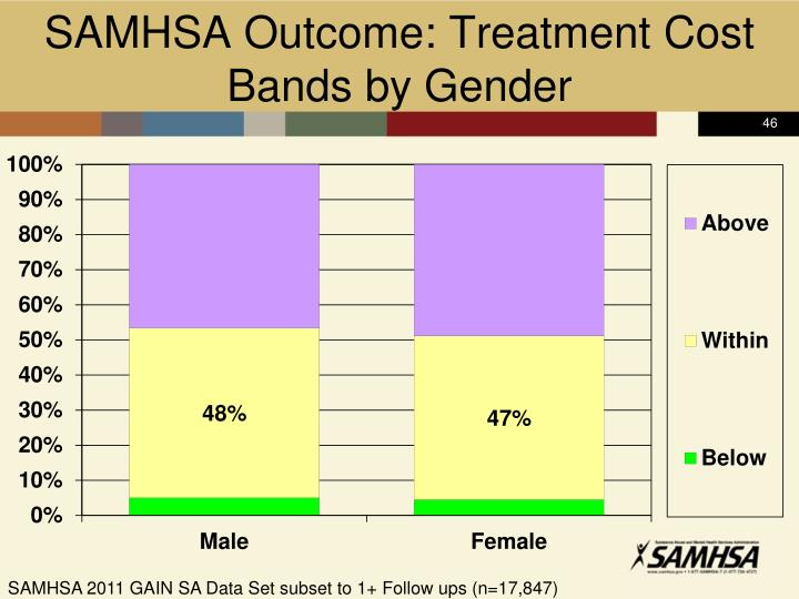 SAMHSA Outcome: Treatment Cost Bands by Gender