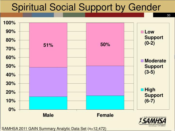 Spiritual Social Support