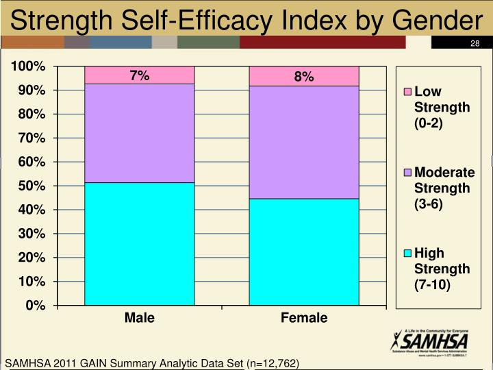 Strength Self-Efficacy Index by Gender