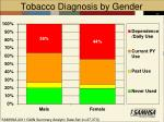 tobacco diagnosis by gender