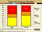 type of crime by gender