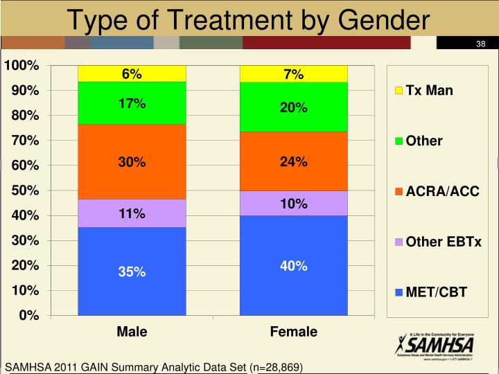 Type of Treatment by Gender