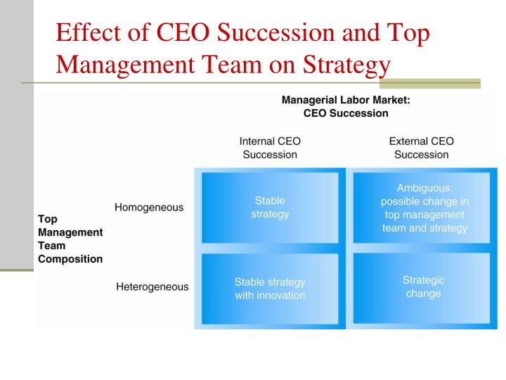 Effect of CEO Succession and Top Management Team on Strategy