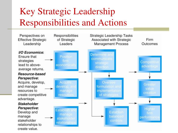 Key Strategic Leadership Responsibilities and Actions