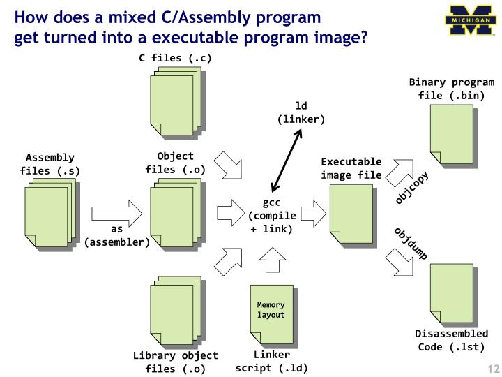 How does a mixed C/Assembly program