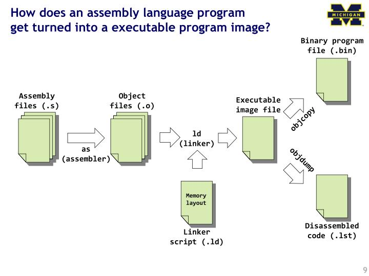 How does an assembly language program
