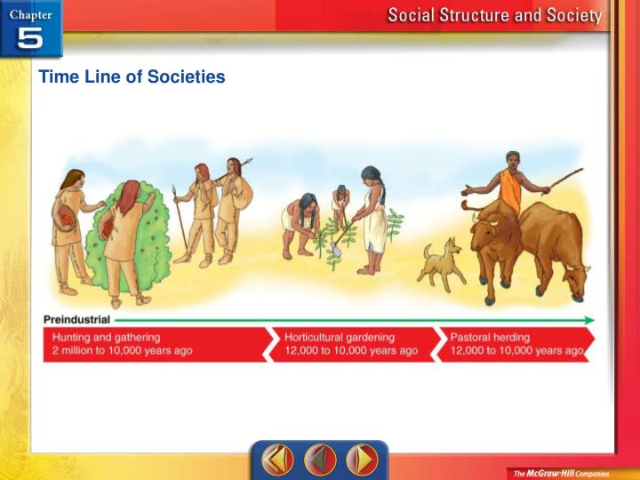 Time Line of Societies