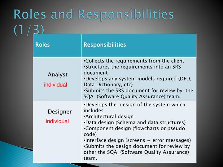 Roles and responsibilities 1 3