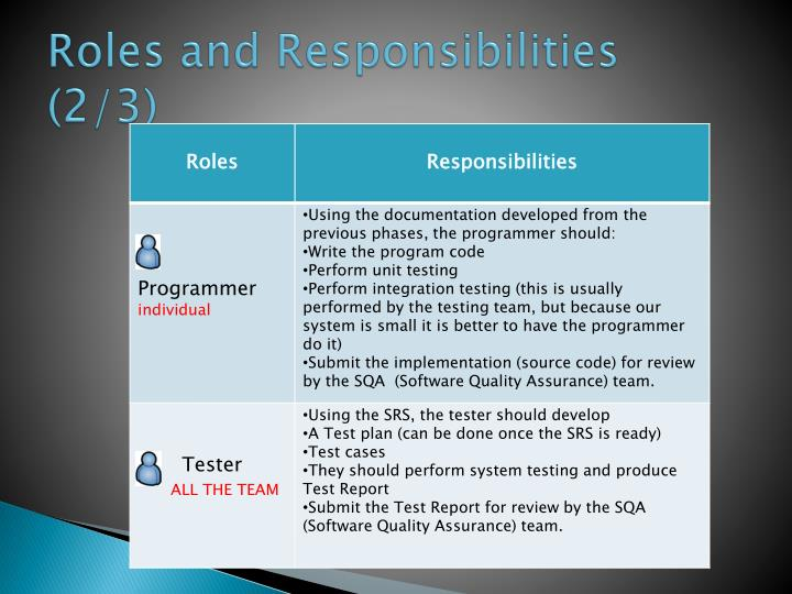 Roles and responsibilities 2 3