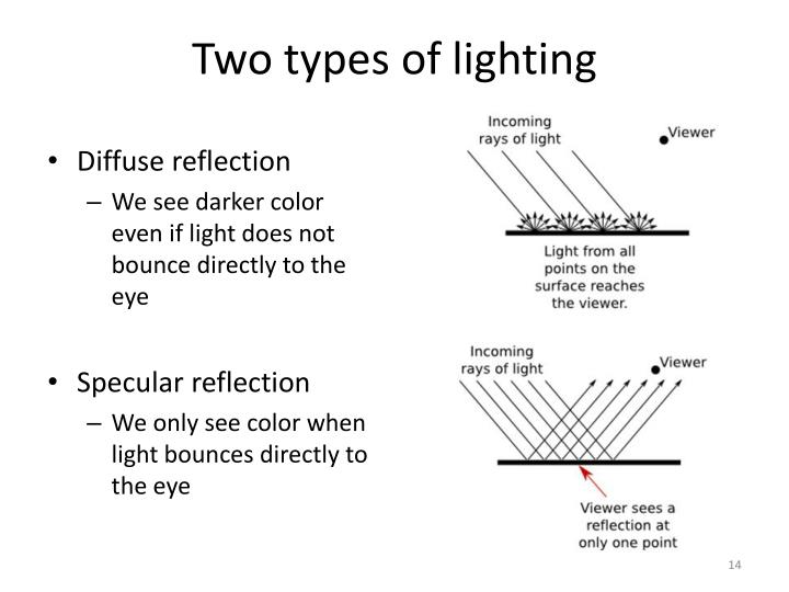 Two types of lighting