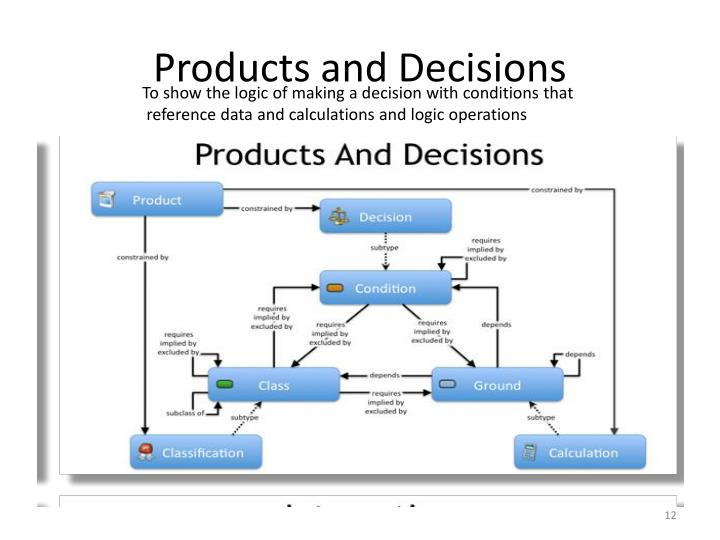 Products and Decisions