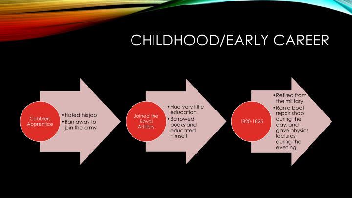 Childhood/early Career