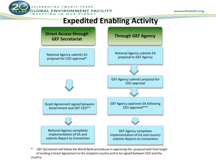 Through GEF Agency