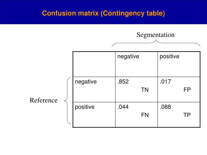 Confusion matrix (Contingency table)