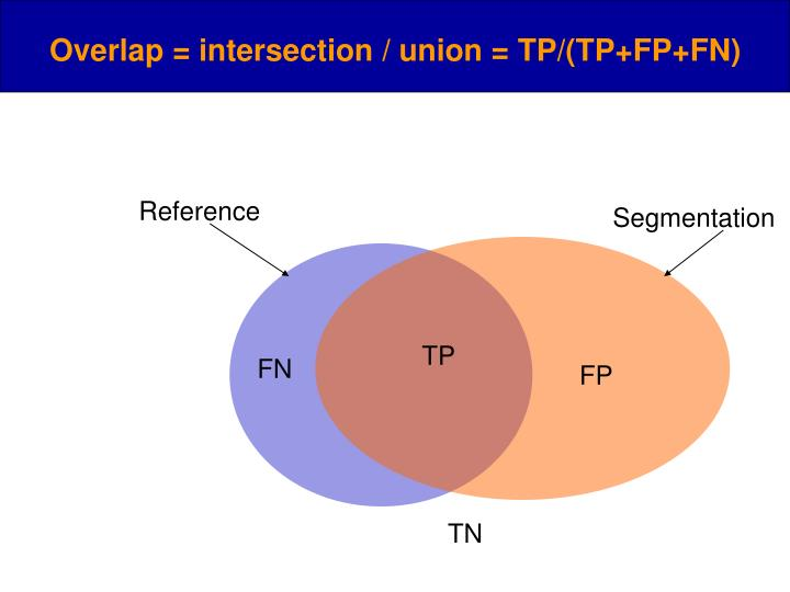 Overlap = intersection / union = TP/(TP+FP+FN)