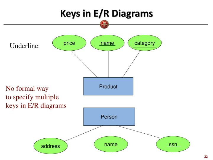 Keys in E/R Diagrams