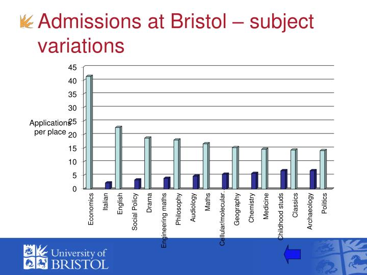 Admissions at Bristol – subject variations