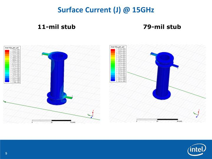 Surface Current (J) @ 15GHz