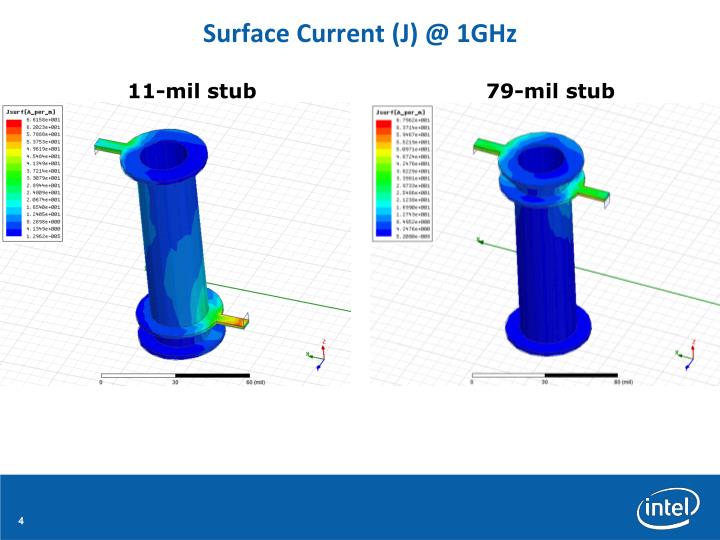 Surface Current (J) @ 1GHz
