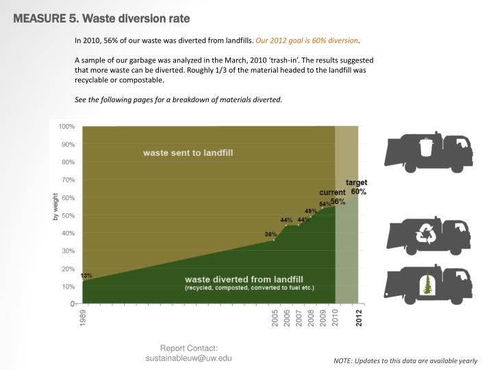 MEASURE 5. Waste diversion rate