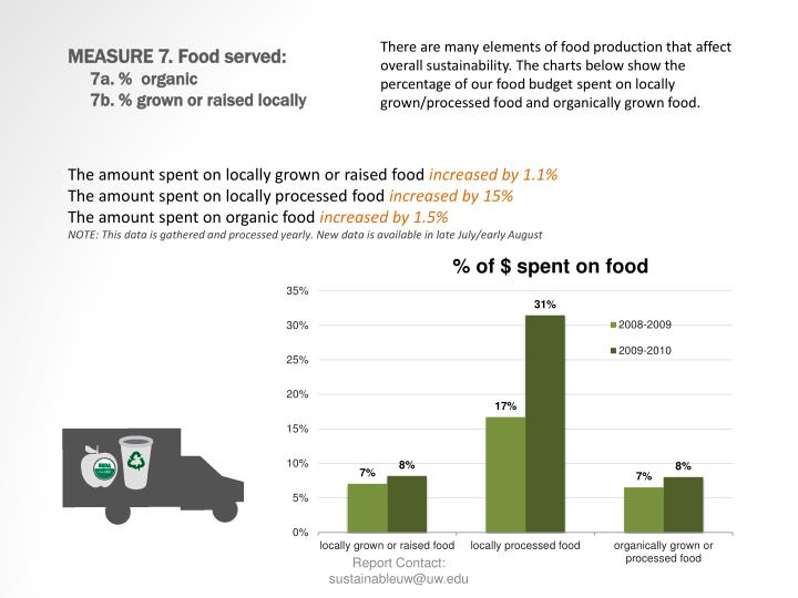 There are many elements of food production that affect overall sustainability. The charts below show the percentage of our food budget spent on locally grown/processed food and organically grown food.